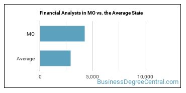 Financial Analysts in MO vs. the Average State