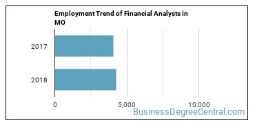 Financial Analysts in MO Employment Trend