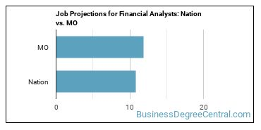 Job Projections for Financial Analysts: Nation vs. MO