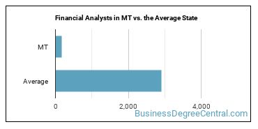 Financial Analysts in MT vs. the Average State