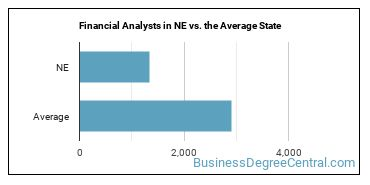 Financial Analysts in NE vs. the Average State