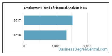 Financial Analysts in NE Employment Trend