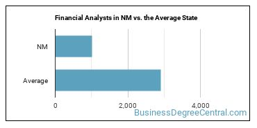 Financial Analysts in NM vs. the Average State