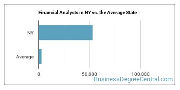 Financial Analysts in NY vs. the Average State