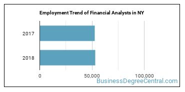 Financial Analysts in NY Employment Trend