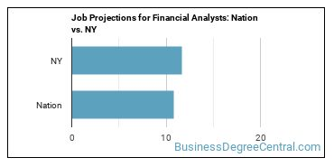 Job Projections for Financial Analysts: Nation vs. NY