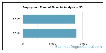 Financial Analysts in NC Employment Trend
