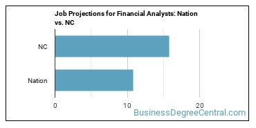 Job Projections for Financial Analysts: Nation vs. NC