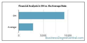 Financial Analysts in OH vs. the Average State