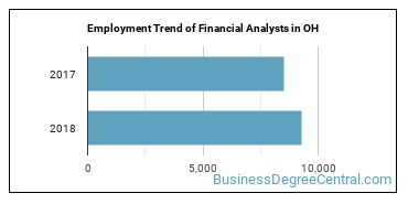 Financial Analysts in OH Employment Trend