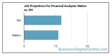 Job Projections for Financial Analysts: Nation vs. OH
