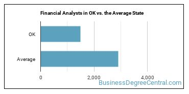 Financial Analysts in OK vs. the Average State