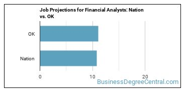 Job Projections for Financial Analysts: Nation vs. OK