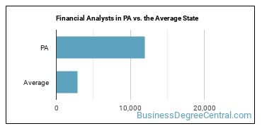 Financial Analysts in PA vs. the Average State