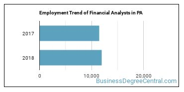 Financial Analysts in PA Employment Trend