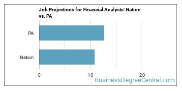 Job Projections for Financial Analysts: Nation vs. PA