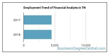 Financial Analysts in TN Employment Trend