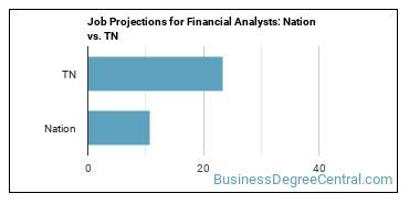 Job Projections for Financial Analysts: Nation vs. TN