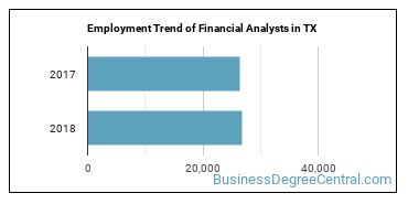 Financial Analysts in TX Employment Trend
