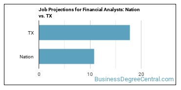 Job Projections for Financial Analysts: Nation vs. TX