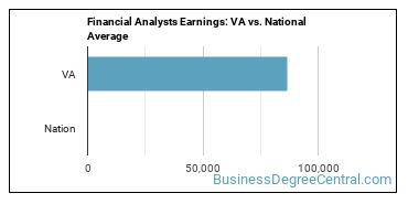 Financial Analysts Earnings: VA vs. National Average