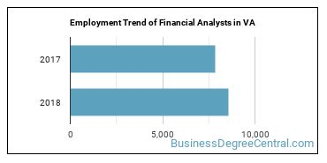 Financial Analysts in VA Employment Trend