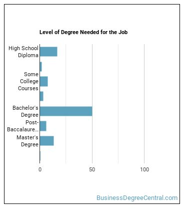Branch or Department Financial Manager Degree Level