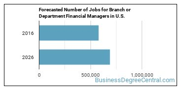 Forecasted Number of Jobs for Branch or Department Financial Managers in U.S.