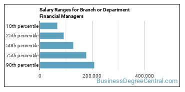 Salary Ranges for Branch or Department Financial Managers