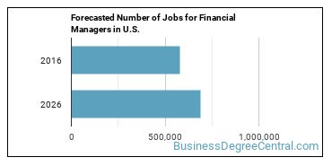 Forecasted Number of Jobs for Financial Managers in U.S.