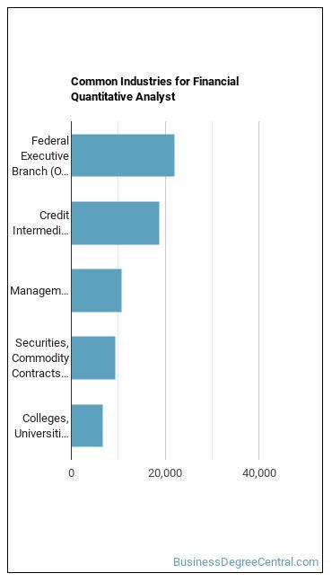 Financial Quantitative Analyst Industries