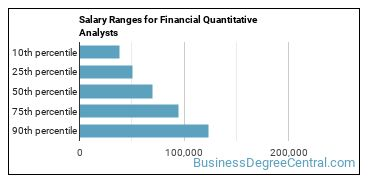 Salary Ranges for Financial Quantitative Analysts