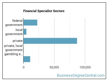 Financial Specialist Sectors