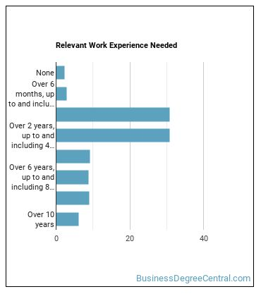 Sales Supervisor Work Experience