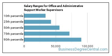 Salary Ranges for Office and Administrative Support Worker Supervisors
