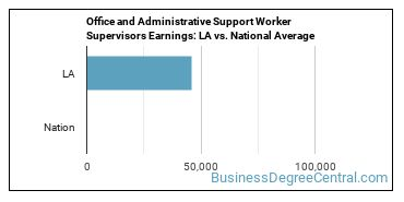 Office and Administrative Support Worker Supervisors Earnings: LA vs. National Average