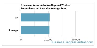 Office and Administrative Support Worker Supervisors in LA vs. the Average State