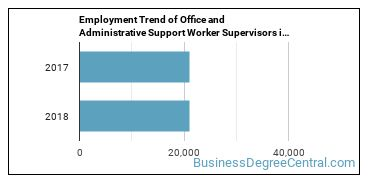 Office and Administrative Support Worker Supervisors in LA Employment Trend
