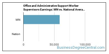 Office and Administrative Support Worker Supervisors Earnings: MN vs. National Average