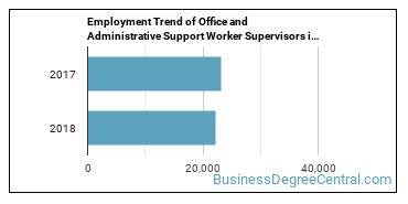 Office and Administrative Support Worker Supervisors in MN Employment Trend