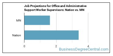 Job Projections for Office and Administrative Support Worker Supervisors: Nation vs. MN