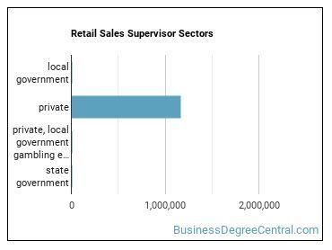 Retail Sales Supervisor Sectors