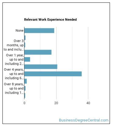 Retail Sales Supervisor Work Experience