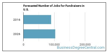Forecasted Number of Jobs for Fundraisers in U.S.