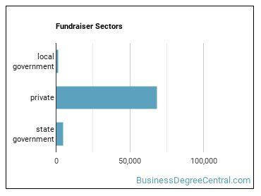 Fundraiser Sectors