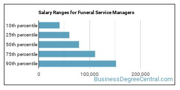 Salary Ranges for Funeral Service Managers