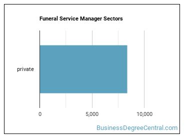 Funeral Service Manager Sectors