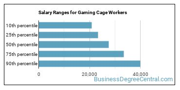 Salary Ranges for Gaming Cage Workers