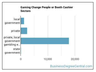 Gaming Change People or Booth Cashier Sectors