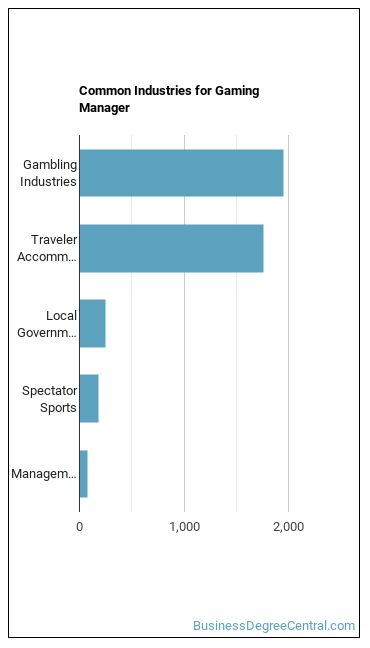 Gaming Manager Industries